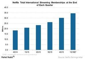 uploads/2016/07/NFLX-intl-streaming-memberships-1Q16.jpg