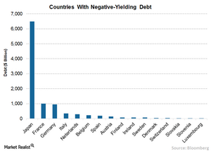 uploads/// Negative yield Debt
