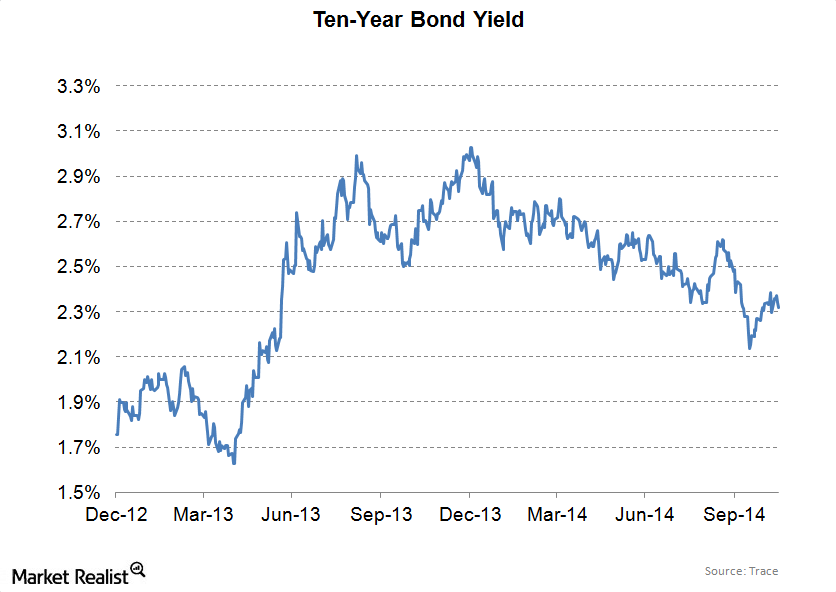 uploads/// year bond yield LT