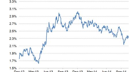 uploads/2014/11/10-year-bond-yield-LT3.png