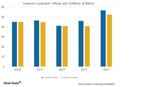 uploads/2018/02/long-term-inflows-outfl-1.png