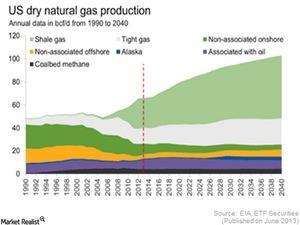 uploads/2015/04/US-Natural-gas1.jpg