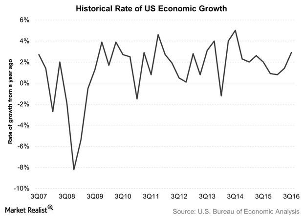 uploads///Historical Rate of US Economic Growth