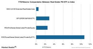 uploads/2015/05/YTD-Returns-Comparative-Between-Real-Estate-PE-ETF-vs-Index1111.jpg