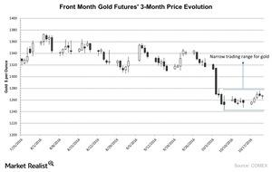 uploads/2016/10/Front-Month-Gold-Futures-3-Month-Price-Evolution-2016-10-25-1.jpg