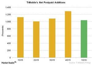 uploads/2016/04/Telecom-T-Mobiles-Net-Postpaid-Additions31.jpg