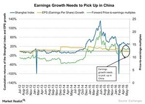 uploads///Earnings Growth Needs to Pick Up in China