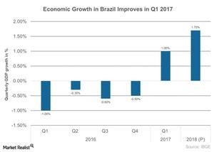 uploads///Economic Growth in Brazil Improves in Q