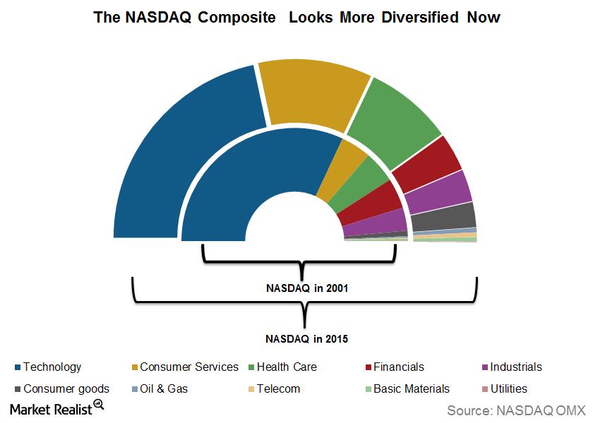 uploads///NASDAQ diversified