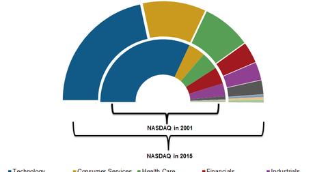 uploads/2015/03/NASDAQ-diversified21.png