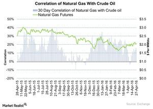 uploads///Correlation of Natural Gas With Crude Oil