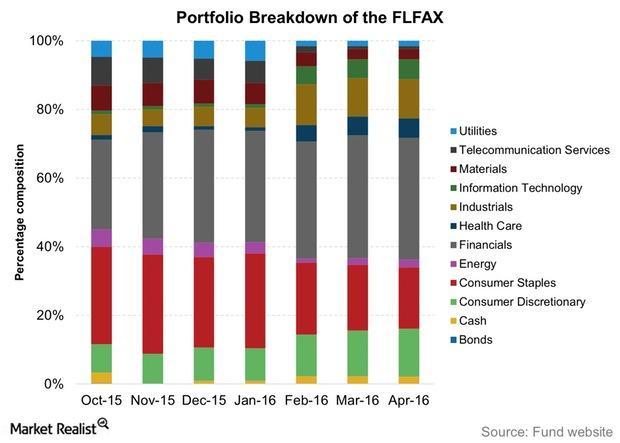 uploads///Portfolio Breakdown of the FLFAX