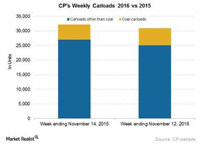 uploads/2016/11/CP-Carloads-2-1.png