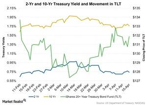 uploads/2016/04/2-Yr-and-10-Yr-Treasury-Yield-and-Movement-in-TLT-2016-04-171.jpg