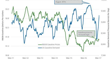 uploads/2017/04/gasoline-demand-1.png