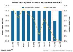 uploads/2016/03/3-Year-Treasury-Note-Issuance-versus-Bid-Cover-Ratio-2016-03-141.jpg