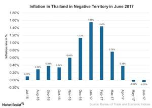 uploads///Inflation in Thailand in Negative Territory in June