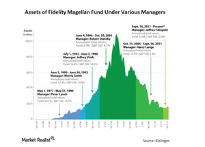 uploads/2014/12/MF-Magellan-Assets-Saul1.png