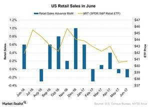 uploads/2017/07/US-Retail-Sales-in-June-2017-07-17-1.jpg