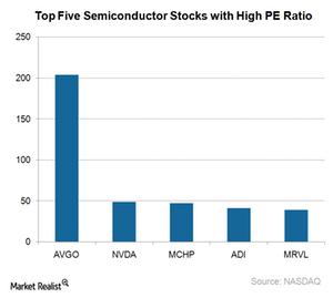 uploads///A_Semiconductors_Top  overvalued stocks PE Ratio