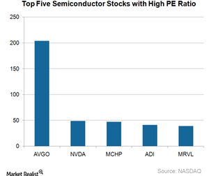uploads/2017/09/A11_Semiconductors_Top-5-overvalued-stocks-PE-Ratio-2-1.png