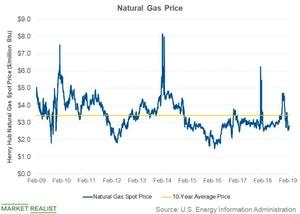 uploads///natural gas price
