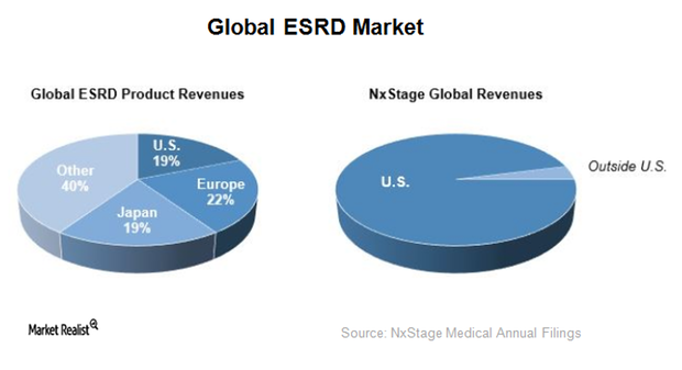 uploads///global ESRD market