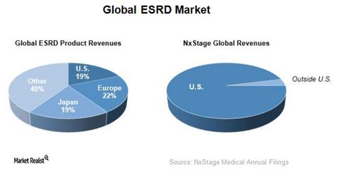 uploads/2018/02/global-ESRD-market-1.png
