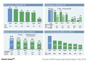 uploads/2015/03/EOP-core-loans-loan-and-deposit-growth1.jpg