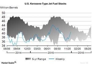 uploads/2015/12/U.S.-Kerosene-Type-Jet-Fuel-Stocks-2015-12-311.jpg