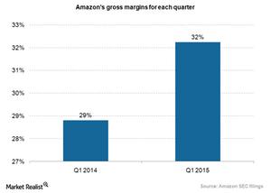 uploads/2015/06/Amazon-gross-margins_1Q15.png