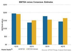 uploads/2016/02/ebitda-vs-consensus-estimates71.jpg