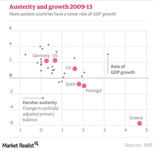 uploads/// Austerity Growth