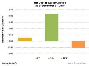 uploads/2016/03/Net-debt-to-EBITDA61.jpg