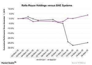 uploads///Rolls Royce Holdings versus BAE Systems
