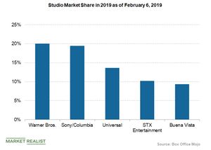 uploads/2019/02/studio-market-share-box-office-mojo-1.png