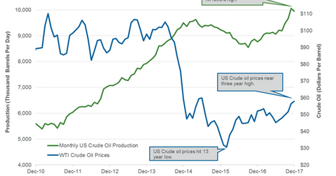 uploads/2018/03/monthly-US-crude-oil-production-1.png