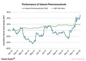 uploads/2018/01/Performance-of-Valeant-Pharmaceuticals-2018-01-05-1.jpg