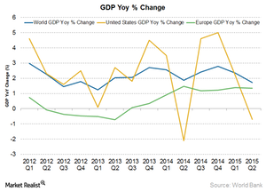 uploads/2015/07/world-gdp-growth1.png