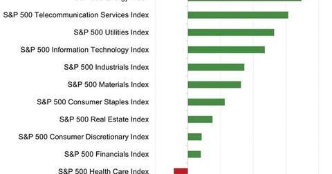 uploads///SP  Sector Returns in YTD
