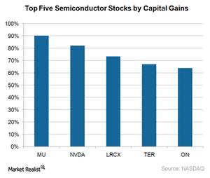 uploads///A_Semiconductors_top  semi stocks by cap returns