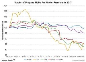 uploads///stocks of propane mlps under pressure