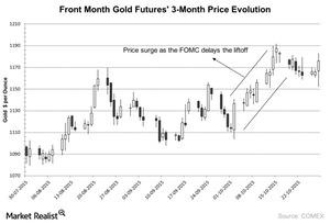 uploads/2015/10/Front-Month-Gold-Futures-3-Month-Price-Evolution-2015-10-2911.jpg