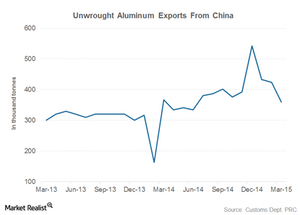 uploads/2015/04/china-aluminum-exports1.png