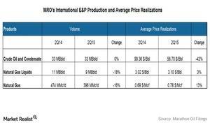 uploads///International segment volume and price