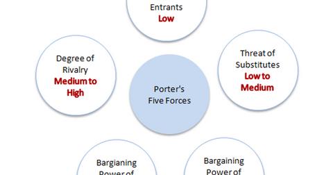 uploads/2015/12/Porters-Five-forces1.png