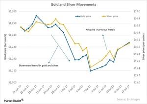 uploads/2017/07/Gold-and-Silver-Movements-2017-07-18-1.jpg