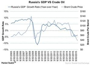 uploads/2016/04/Russias-GDP-VS-Crude-Oil-2016-04-051.jpg
