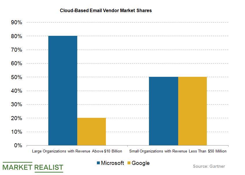 uploads///Microsoft Cloud Email Market Share