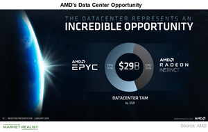 uploads/2019/01/B3_Semiconductors_AMD-data-center-opportunity-1.png